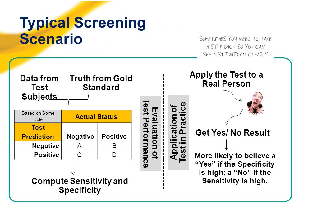 Typical Screening Scenario Based on Some Rule Actual Status Test Prediction NegativePositive NegativeAB PositiveCD Data from Test Subjects Truth from