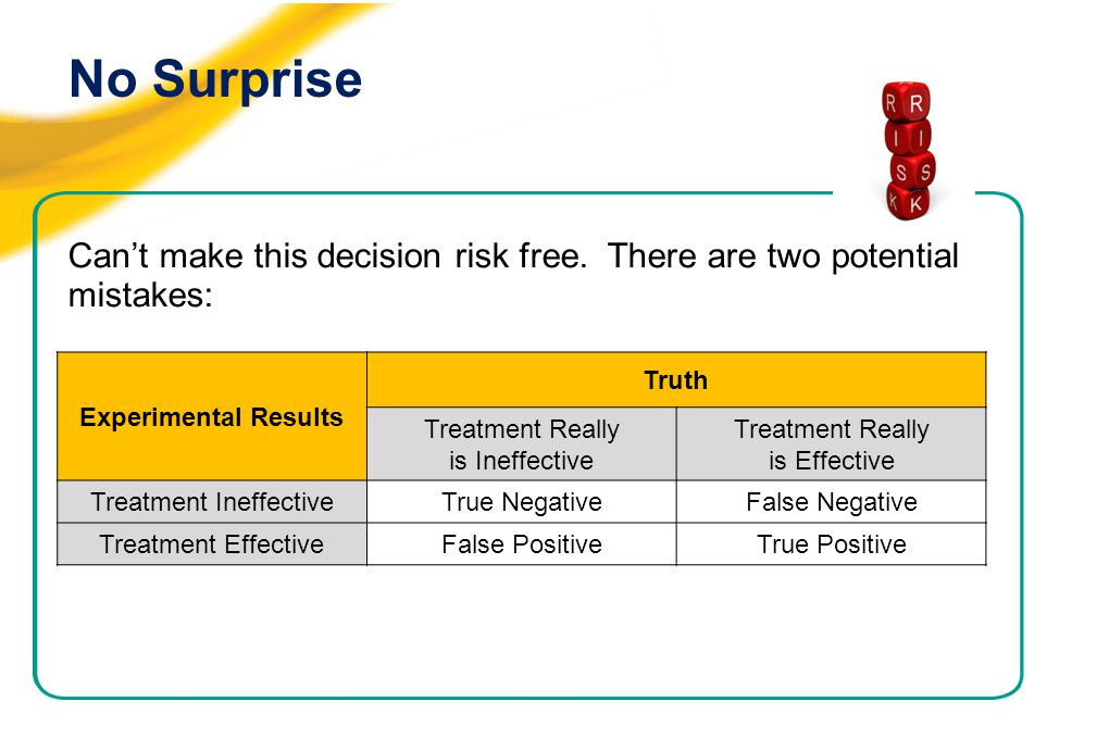 No Surprise Can't make this decision risk free. There are two potential mistakes: Experimental Results Truth Treatment Really is Ineffective Treatment