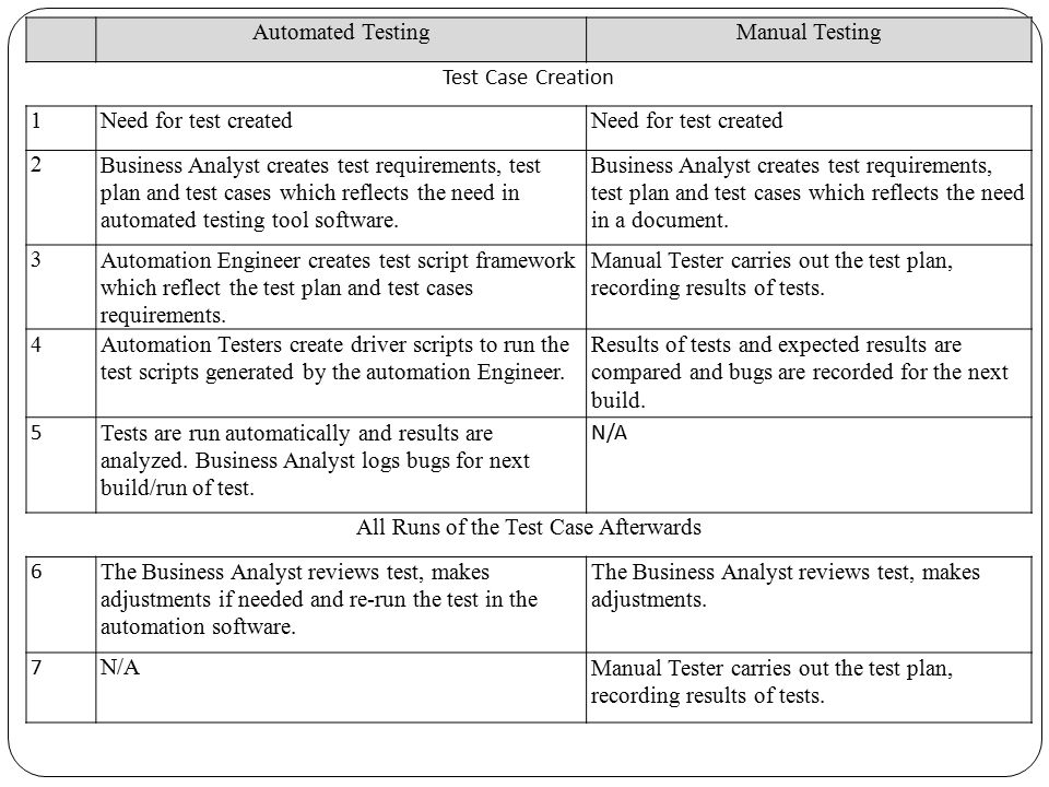 Automated TestingManual Testing Test Case Creation 1Need for test created 2Business Analyst creates test requirements, test plan and test cases which reflects the need in automated testing tool software.