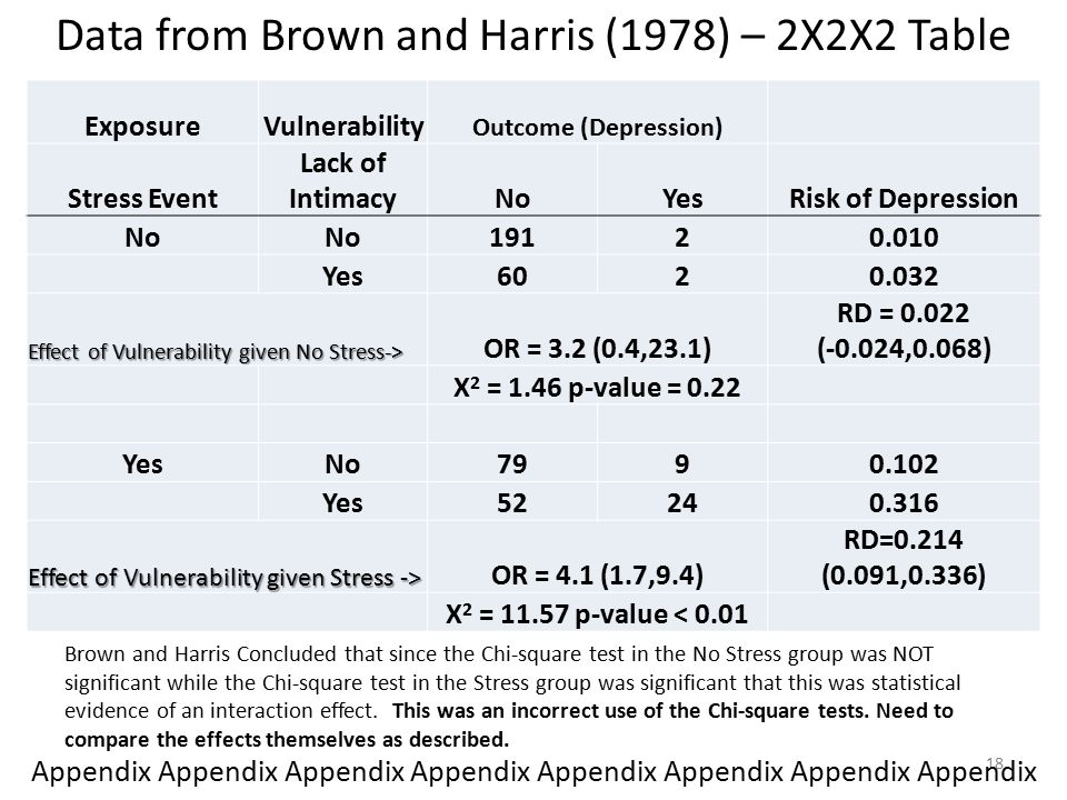 Data from Brown and Harris (1978) – 2X2X2 Table ExposureVulnerability Outcome (Depression) Stress Event Lack of IntimacyNoYesRisk of Depression No 19120.010 Yes6020.032 Effect of Vulnerability given No Stress-> OR = 3.2 (0.4,23.1) RD = 0.022 (-0.024,0.068) X 2 = 1.46 p-value = 0.22 YesNo7990.102 Yes52240.316 Effect of Vulnerability given Stress -> OR = 4.1 (1.7,9.4) RD=0.214 (0.091,0.336) X 2 = 11.57 p-value < 0.01 Brown and Harris Concluded that since the Chi-square test in the No Stress group was NOT significant while the Chi-square test in the Stress group was significant that this was statistical evidence of an interaction effect.