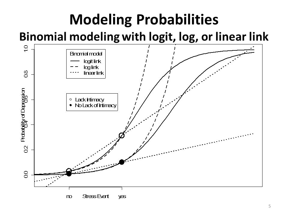 Modeling Probabilities Binomial modeling with logit, log, or linear link 5