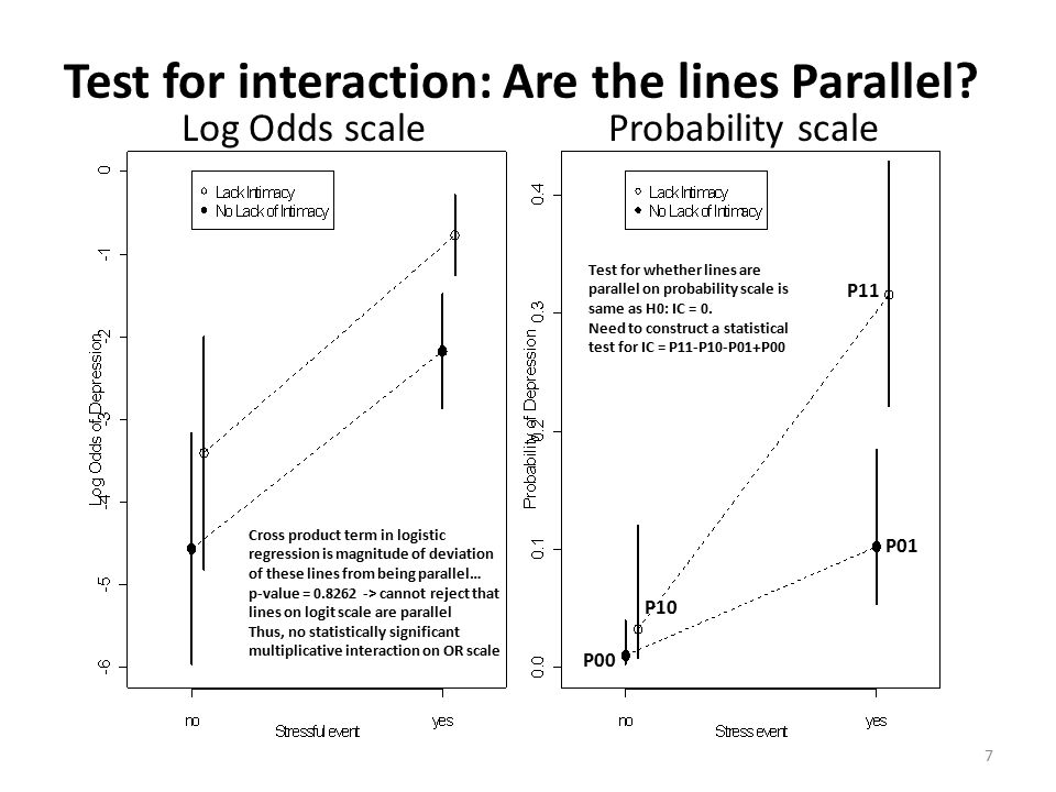 Test for interaction: Are the lines Parallel.