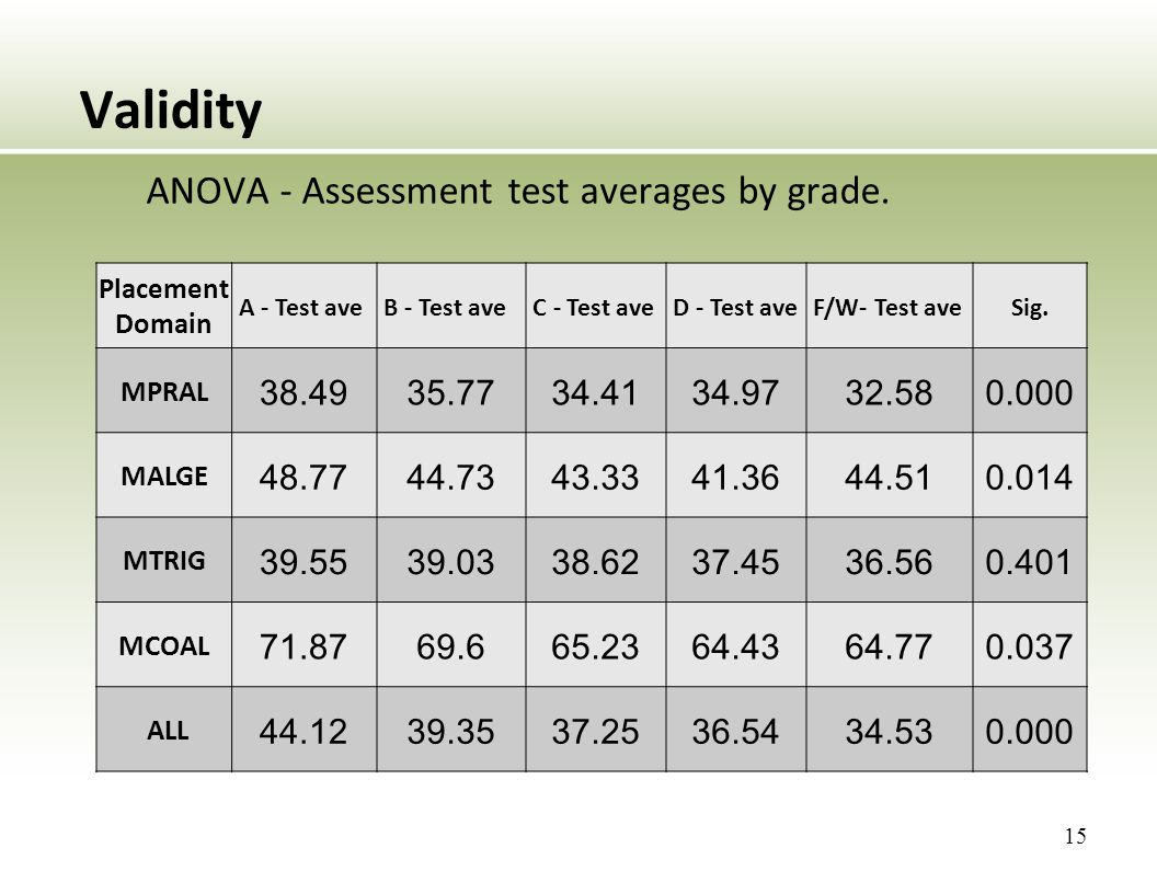 Validity ANOVA - Assessment test averages by grade.