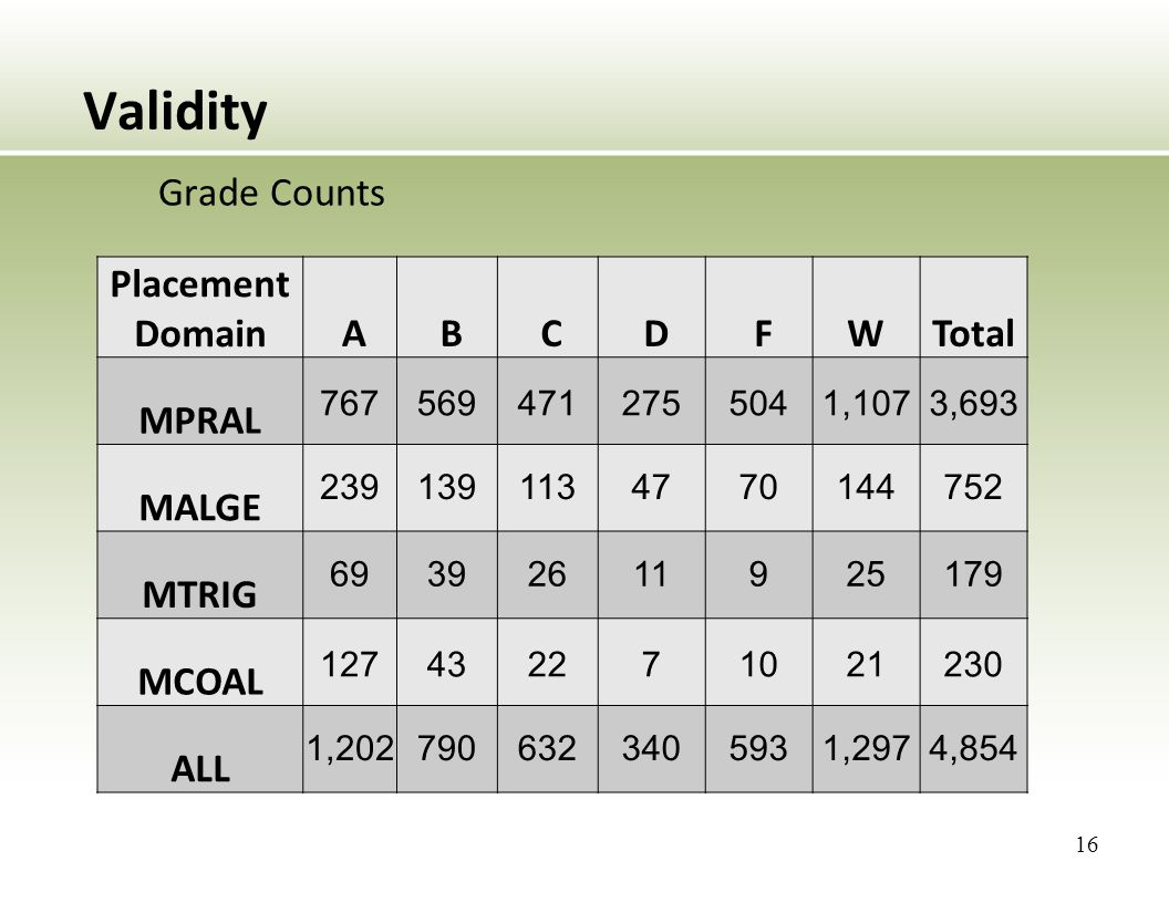 Validity Grade Counts Placement Domain A B C D FWTotal MPRAL 7675694712755041,1073,693 MALGE 2391391134770144752 MTRIG 69392611925179 MCOAL 127432271021230 ALL 1,2027906323405931,2974,854 16