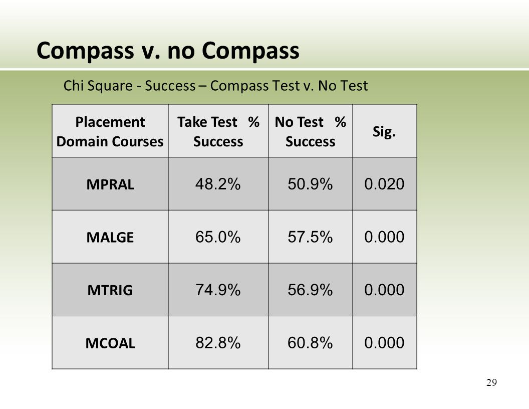 Compass v. no Compass Chi Square - Success – Compass Test v.