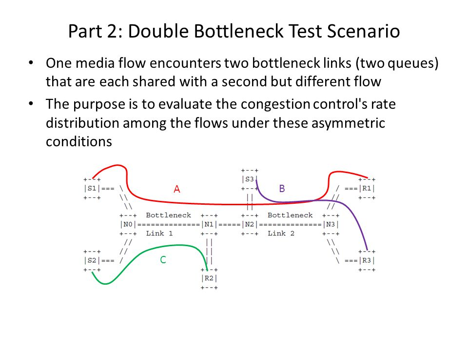 Part 2: Double Bottleneck Test Scenario One media flow encounters two bottleneck links (two queues) that are each shared with a second but different flow The purpose is to evaluate the congestion control s rate distribution among the flows under these asymmetric conditions A B C