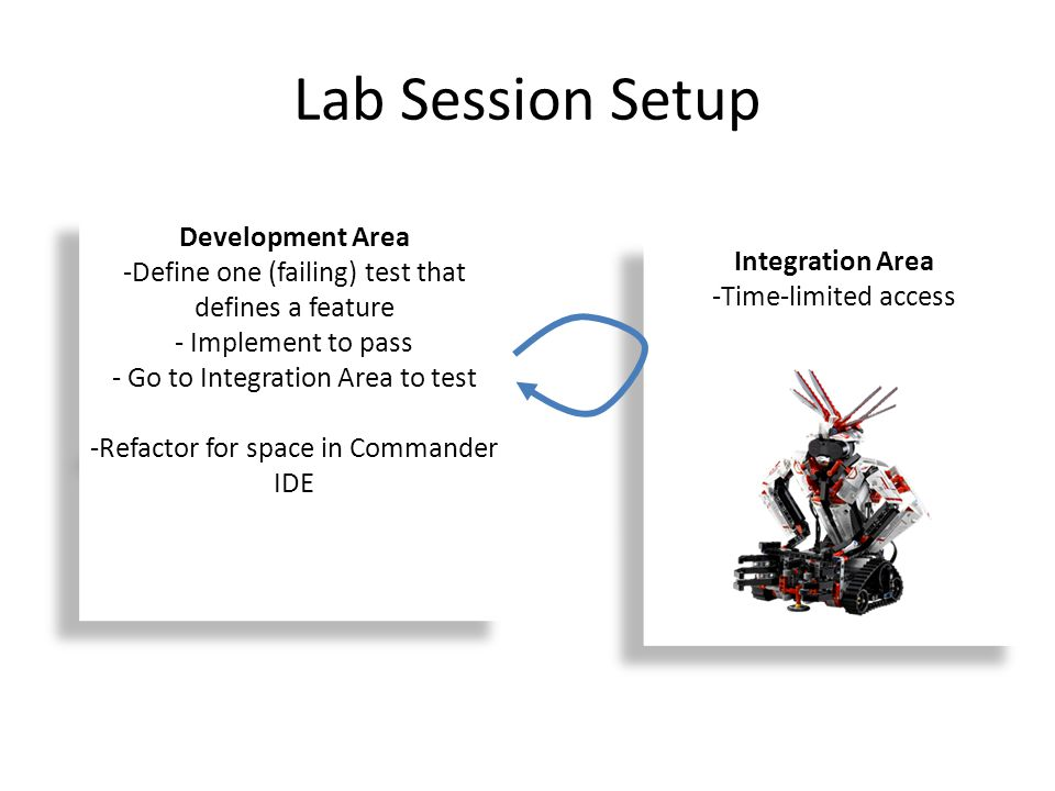 Lab Session Setup Integration Area -Time-limited access Integration Area -Time-limited access Development Area -Define one (failing) test that defines a feature - Implement to pass - Go to Integration Area to test -Refactor for space in Commander IDE Development Area -Define one (failing) test that defines a feature - Implement to pass - Go to Integration Area to test -Refactor for space in Commander IDE