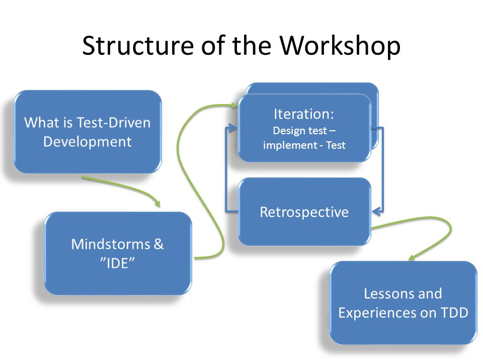 Iteration: Design test – implement - Test Structure of the Workshop What is Test-Driven Development Iteration: Design test – implement - Test Retrospective Mindstorms & IDE Lessons and Experiences on TDD