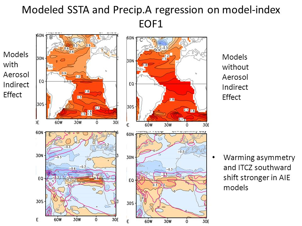 Modeled SSTA and Precip.A regression on model-index EOF1 Warming asymmetry and ITCZ southward shift stronger in AIE models Models with Aerosol Indirect Effect Models without Aerosol Indirect Effect