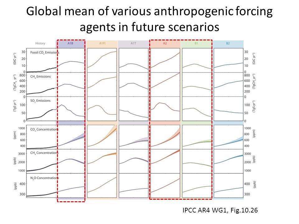 Global mean of various anthropogenic forcing agents in future scenarios IPCC AR4 WG1, Fig.10.26