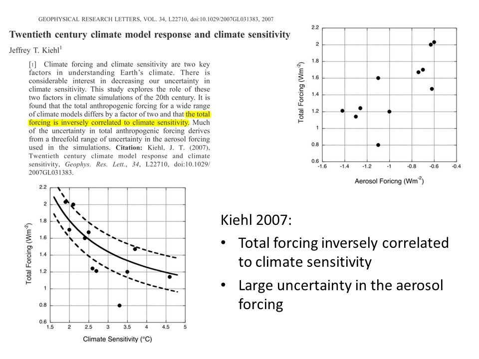 Kiehl 2007: Total forcing inversely correlated to climate sensitivity Large uncertainty in the aerosol forcing