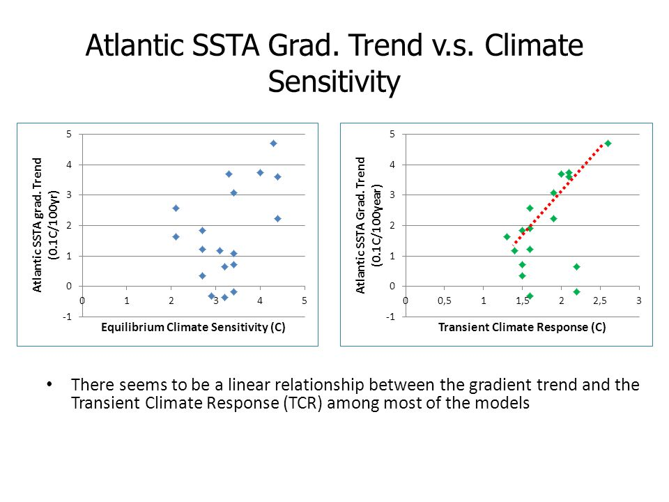 Atlantic SSTA Grad. Trend v.s. Climate Sensitivity There seems to be a linear relationship between the gradient trend and the Transient Climate Respon