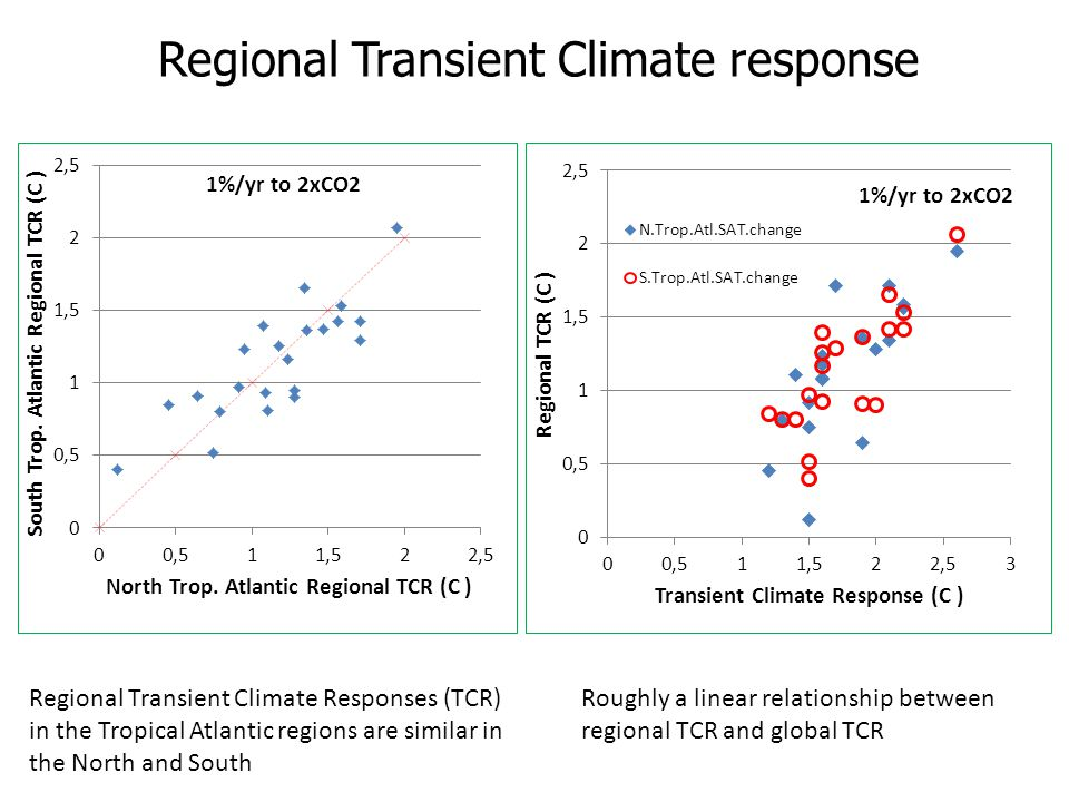 Regional Transient Climate response Regional Transient Climate Responses (TCR) in the Tropical Atlantic regions are similar in the North and South Roughly a linear relationship between regional TCR and global TCR