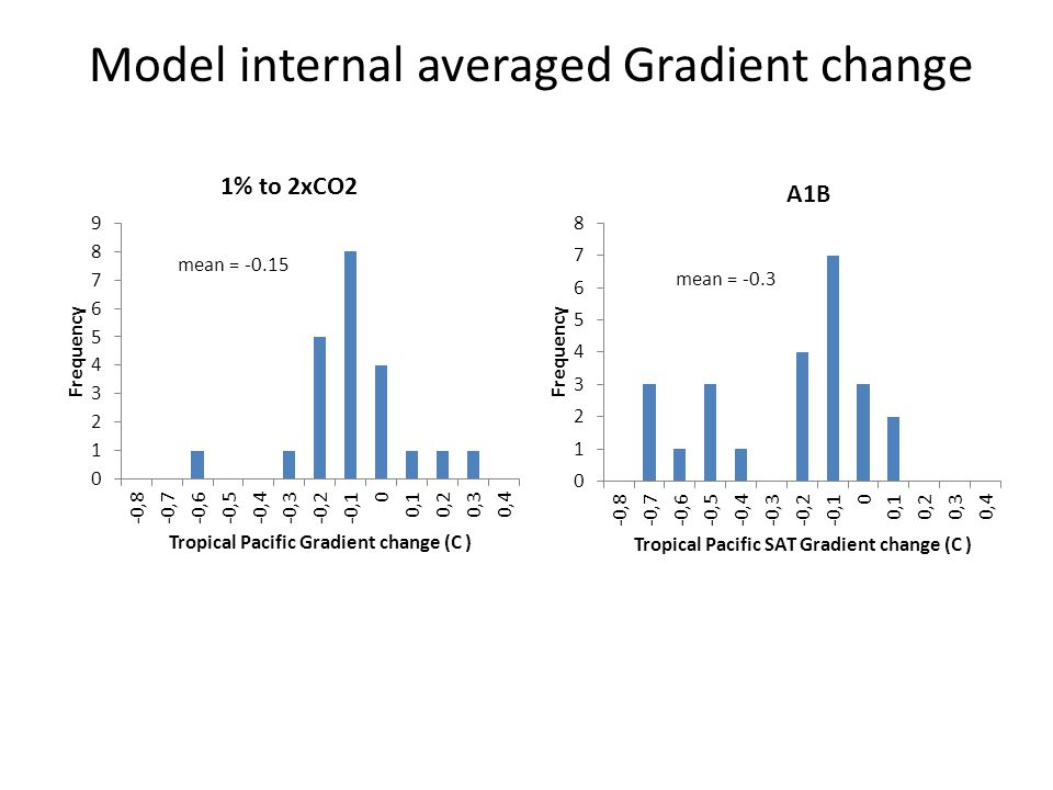 Model internal averaged Gradient change
