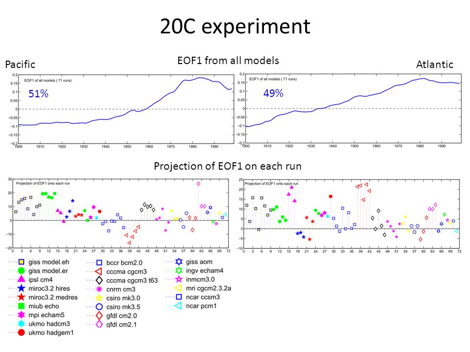 20C experiment PacificAtlantic 49% 51% EOF1 from all models Projection of EOF1 on each run