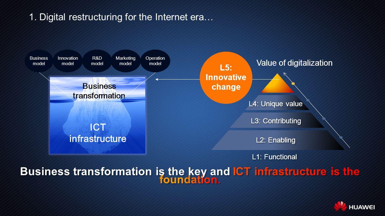1. Digital restructuring for the Internet era… Value of digitalization L3: Contributing L4: Unique value L2: Enabling L1: Functional L5: Innovative ch