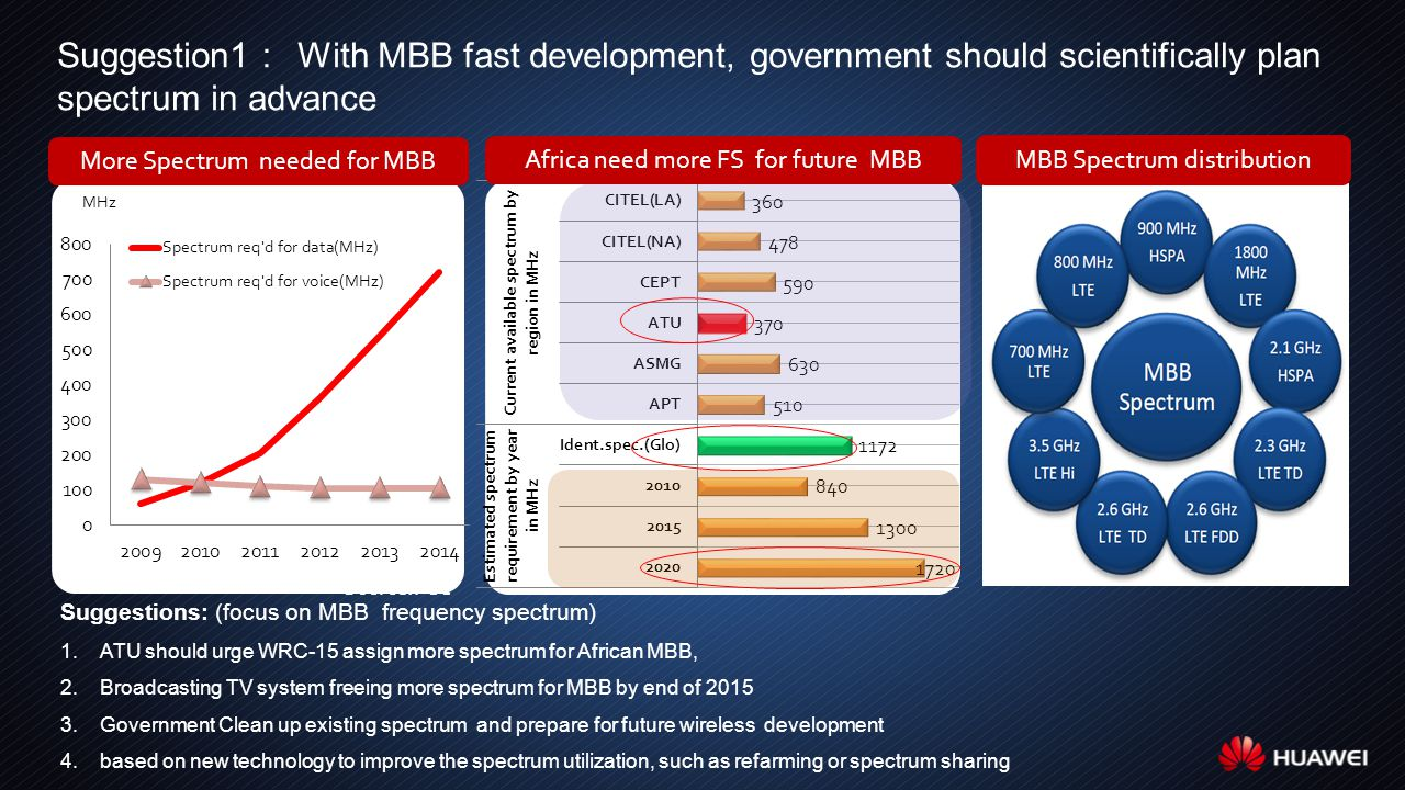 Suggestion1 : With MBB fast development, government should scientifically plan spectrum in advance Suggestions: (focus on MBB frequency spectrum) 1.ATU should urge WRC-15 assign more spectrum for African MBB, 2.Broadcasting TV system freeing more spectrum for MBB by end of 2015 3.Government Clean up existing spectrum and prepare for future wireless development 4.based on new technology to improve the spectrum utilization, such as refarming or spectrum sharing Source:FCC MHz More Spectrum needed for MBB Africa need more FS for future MBB MBB Spectrum distribution