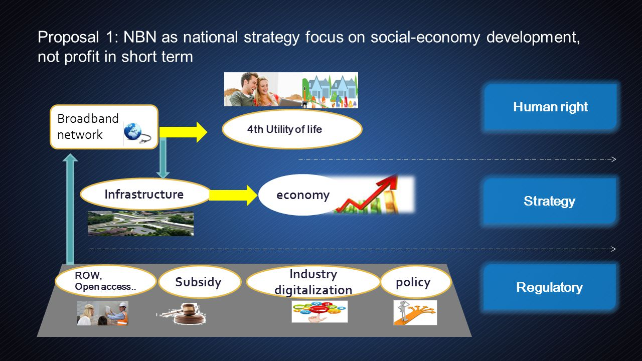 Proposal 2: Localized contents & APPs, National Security Systems, Local Storage to establish healthful NBN ecosystem Healthful NBN ecosystem Government establish healthful NBN ecosystem Healthful NBN ecosystem create win-win-win situation End user government CP/SP