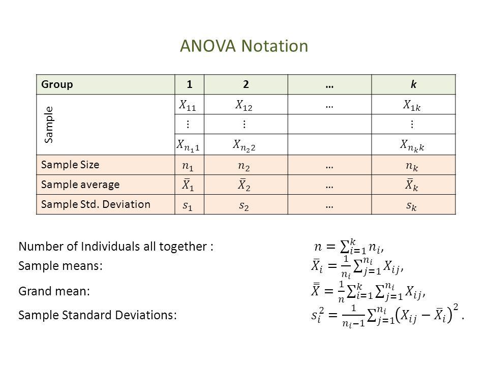 ANOVA Notation Group12…k Sample … Sample Size… Sample average… Sample Std. Deviation…