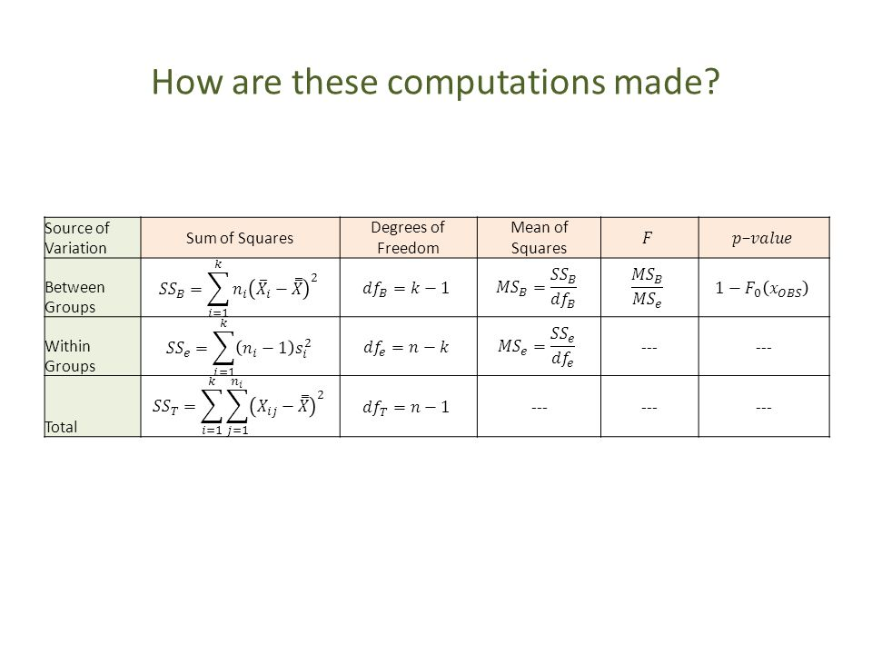 How are these computations made? Source of Variation Sum of Squares Degrees of Freedom Mean of Squares Between Groups Within Groups --- Total ---