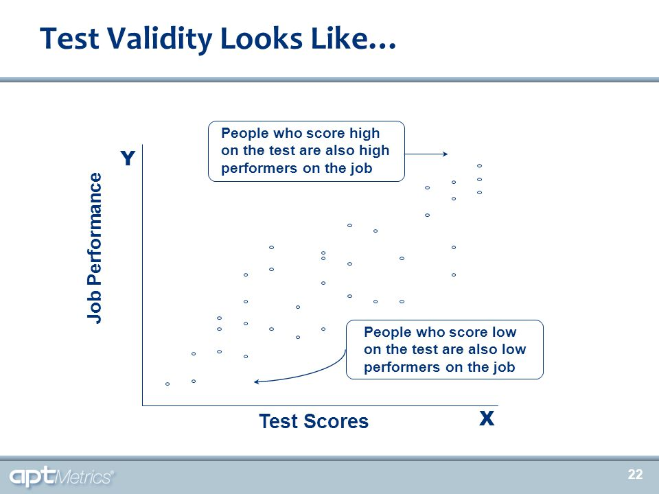 22 Test Validity Looks Like… People who score high on the test are also high performers on the job People who score low on the test are also low perfo
