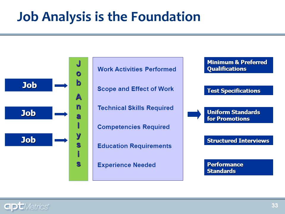 33 Job Analysis is the Foundation Job Job Job Job JobJobAnalysisAnalysisJobJobAnalysisAnalysis Work Activities Performed Scope and Effect of Work Tech