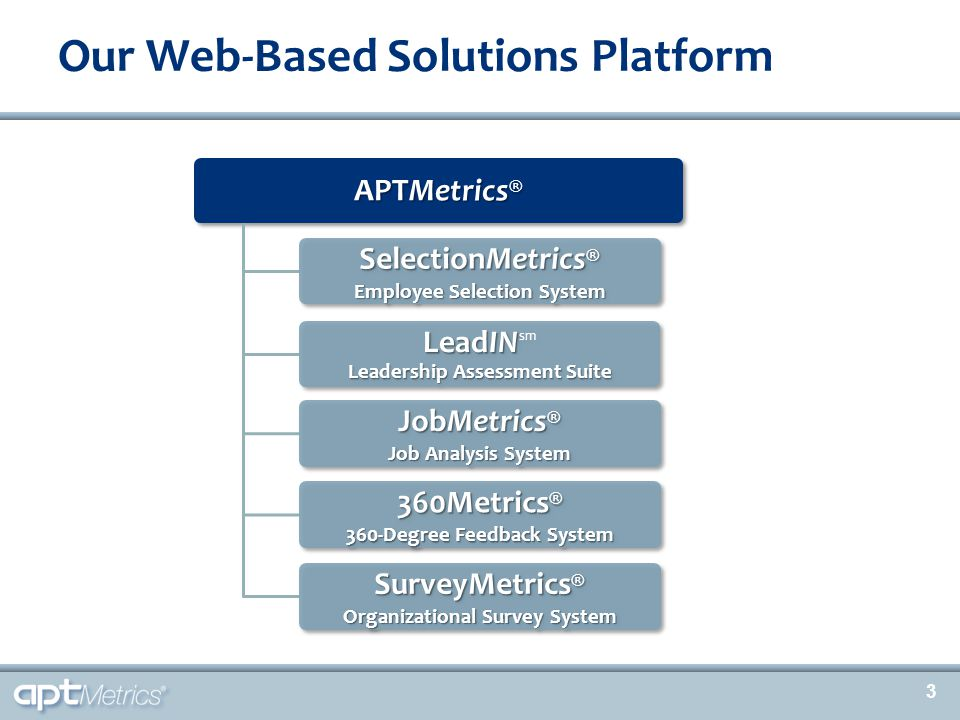 3 Our Web-Based Solutions Platform APTMetrics ® SelectionMetrics ® Employee Selection System LeadIN Leadership Assessment Suite LeadIN sm Leadership A