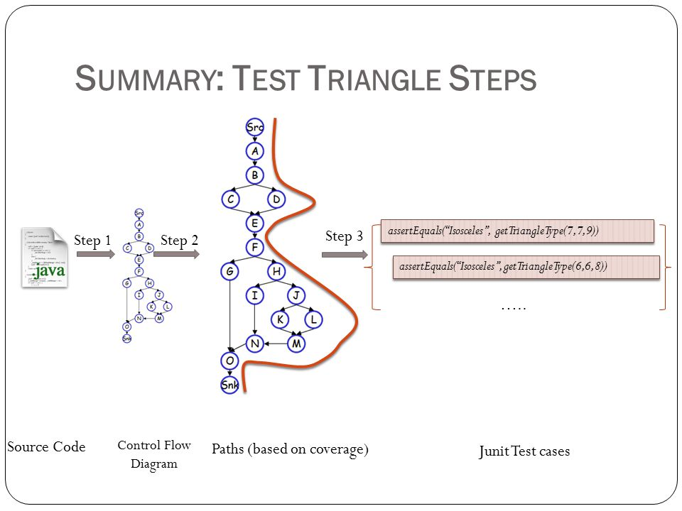 S UMMARY : T EST T RIANGLE S TEPS Source Code Control Flow Diagram Paths (based on coverage) assertEquals( Isosceles , getTriangleType(7,7,9)) Junit Test cases assertEquals( Isosceles , getTriangleType(6,6,8)) …..