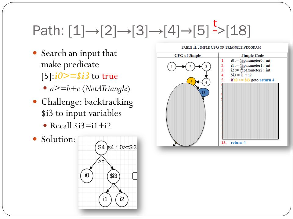 Search an input that make predicate [5]:i0>=$i3 to true a>=b+c (NotATriangle) Challenge: backtracking $i3 to input variables Recall $i3=i1+i2 Solution