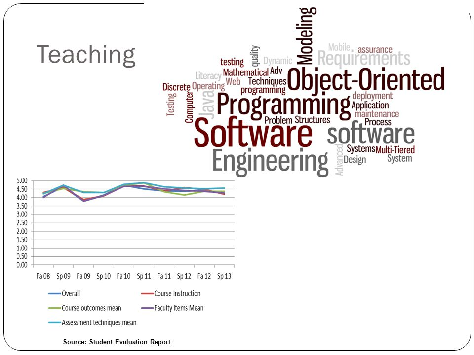 Teaching Source: Student Evaluation Report