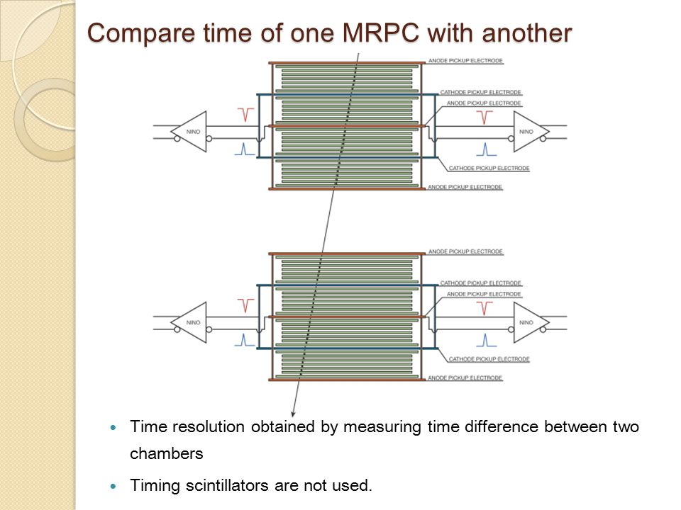Compare time of one MRPC with another Time resolution obtained by measuring time difference between two chambers Timing scintillators are not used.
