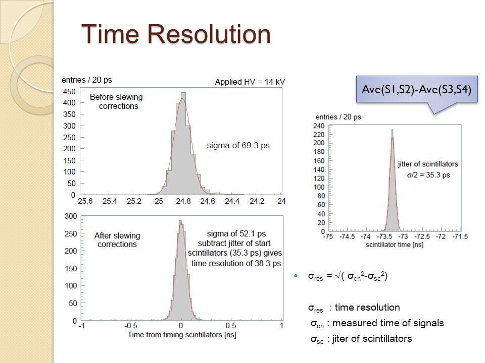 Time Resolution σ res = √( σ ch 2 -σ sc 2 ) σ res : time resolution σ ch : measured time of signals σ sc : jiter of scintillators Ave(S1,S2)-Ave(S3,S4