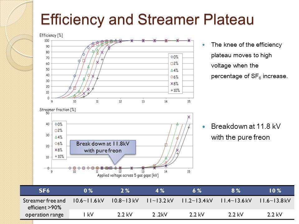 Efficiency and Streamer Plateau SF60 %2 %4 %6 %8 %10 % Streamer free and efficient >90% operation range 10.6~11.6 kV10.8~13 kV11~13.2 kV11.2~13.4 kV11