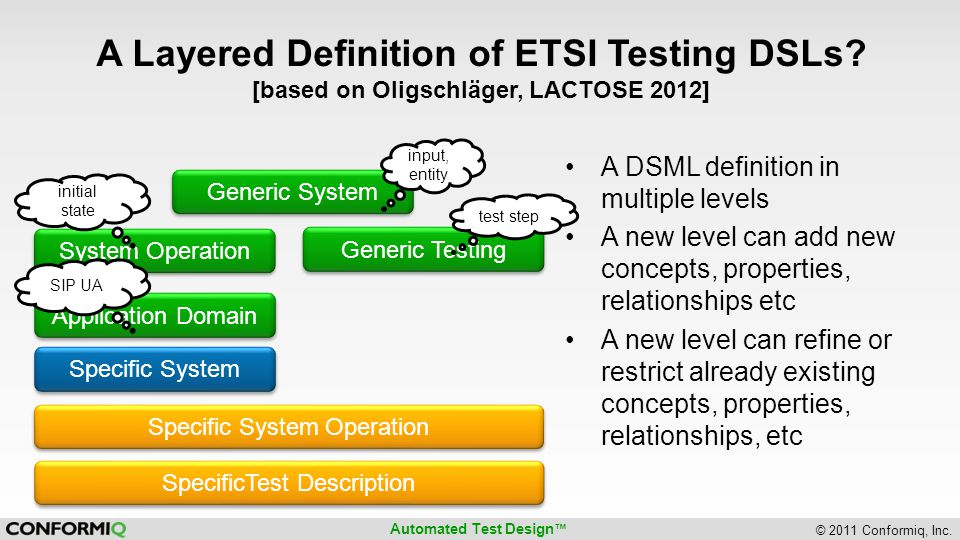 Automated Test Design ™ © 2011 Conformiq, Inc. A Layered Definition of ETSI Testing DSLs.