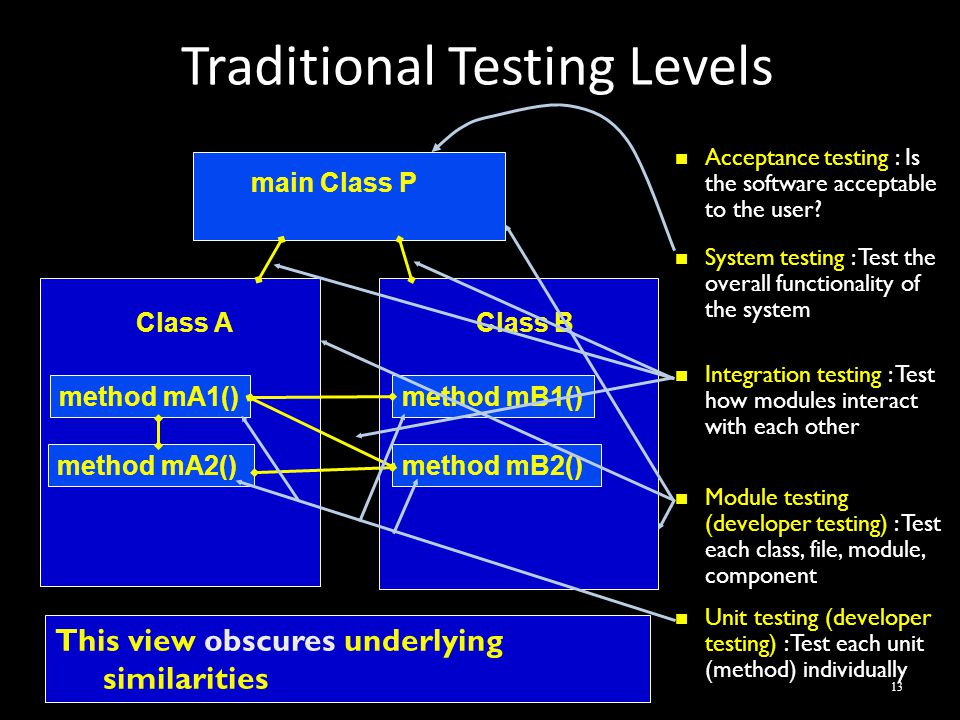 Traditional Testing Levels Introduction to Software Testing, Edition 2 (Ch 2) © Ammann & Offutt13 Class A method mA1() method mA2() Class B method mB1