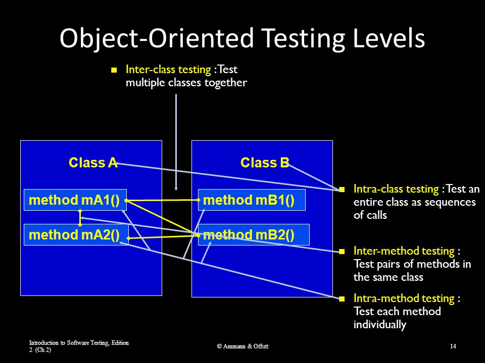 Object-Oriented Testing Levels Introduction to Software Testing, Edition 2 (Ch 2) © Ammann & Offutt14 Class A method mA1() method mA2() Class B method