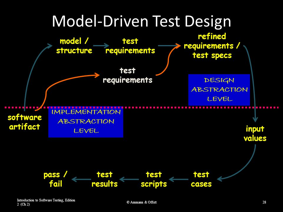 Model-Driven Test Design Introduction to Software Testing, Edition 2 (Ch 2) © Ammann & Offutt28 software artifact model / structure test requirements