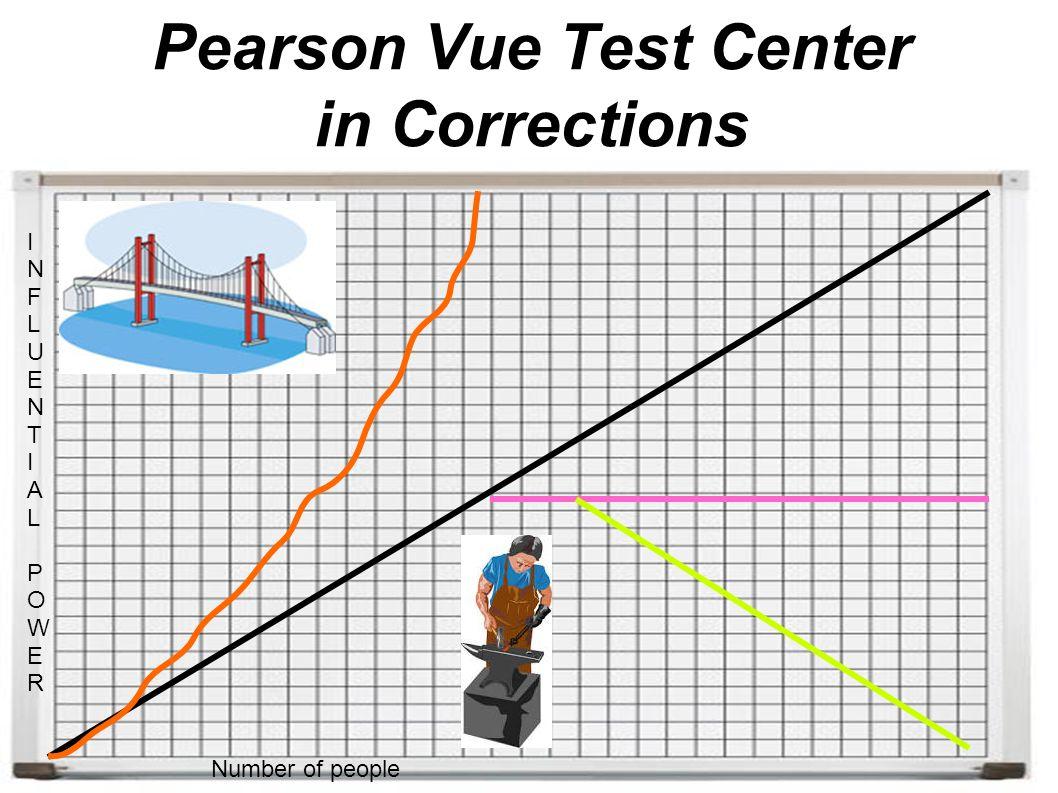 Number of people INFLUENTIALPOWERINFLUENTIALPOWER Pearson Vue Test Center in Corrections
