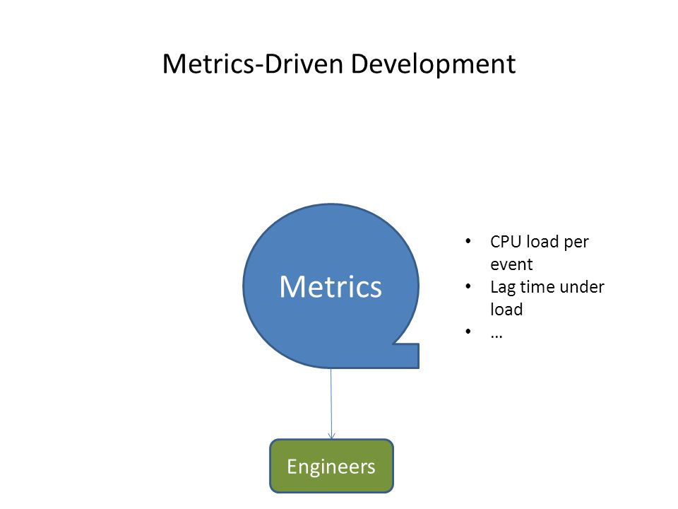 Metrics-Driven Development Metrics Engineers CPU load per event Lag time under load …