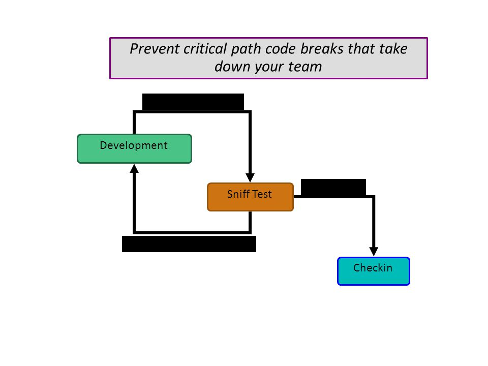 Checkin Development Prevent critical path code breaks that take down your team Sniff Test Pass / fail, diagnostics Candidate code Safe code
