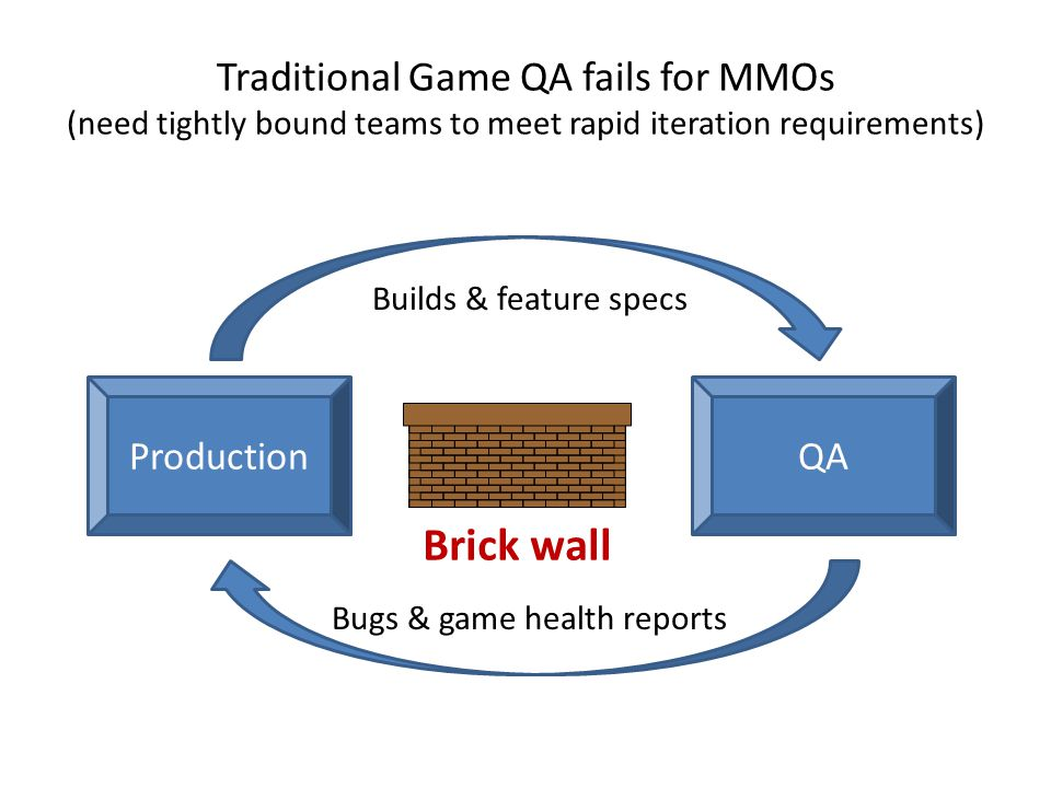 Traditional Game QA fails for MMOs (need tightly bound teams to meet rapid iteration requirements) Brick wall ProductionQA Builds & feature specs Bugs & game health reports
