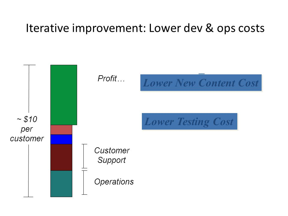 Iterative improvement: Lower dev & ops costs Profit… Customer Support Operations ~ $10 per customer Lower New Content Cost Lower Testing Cost