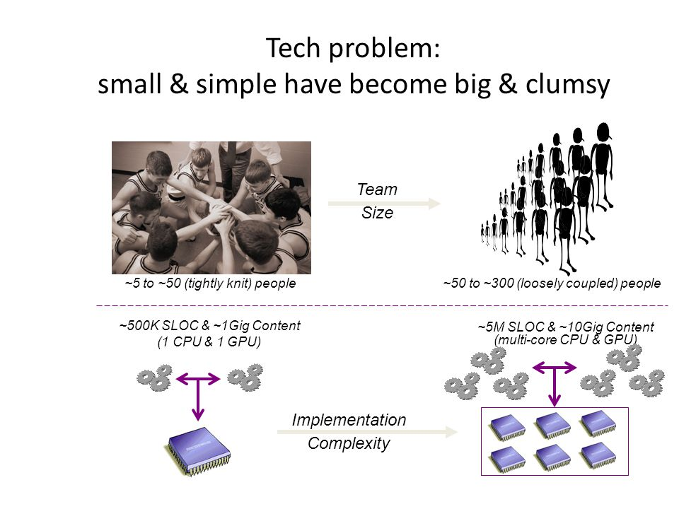 Tech problem: small & simple have become big & clumsy ~5 to ~50 (tightly knit) people~50 to ~300 (loosely coupled) people Implementation Complexity Team Size ~500K SLOC & ~1Gig Content (1 CPU & 1 GPU) ~5M SLOC & ~10Gig Content (multi-core CPU & GPU)