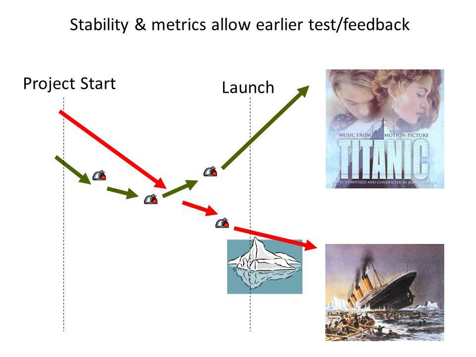 Stability & metrics allow earlier test/feedback Project Start Launch
