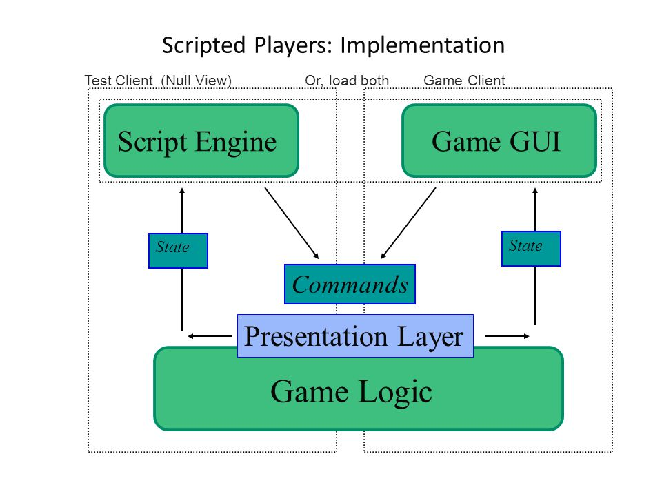 Test Client (Null View) Game Client Scripted Players: Implementation Script Engine State Game GUI Game Logic Commands State Presentation Layer Or, load both