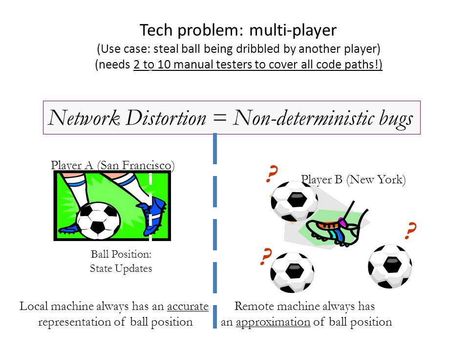 Tech problem: multi-player (Use case: steal ball being dribbled by another player) (needs 2 to 10 manual testers to cover all code paths!) Player B (New York) Player A (San Francisco) Local machine always has an accurate representation of ball position Remote machine always has an approximation of ball position Network Distortion = Non-deterministic bugs .