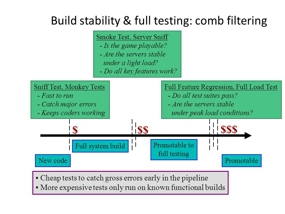 Build stability & full testing: comb filtering New code Sniff Test, Monkey Tests - Fast to run - Catch major errors - Keeps coders working $ Full system build Smoke Test, Server Sniff - Is the game playable.