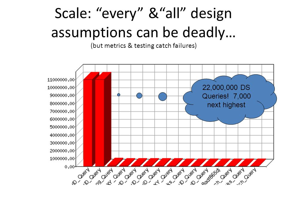 Scale: every & all design assumptions can be deadly… (but metrics & testing catch failures) 22,000,000 DS Queries.