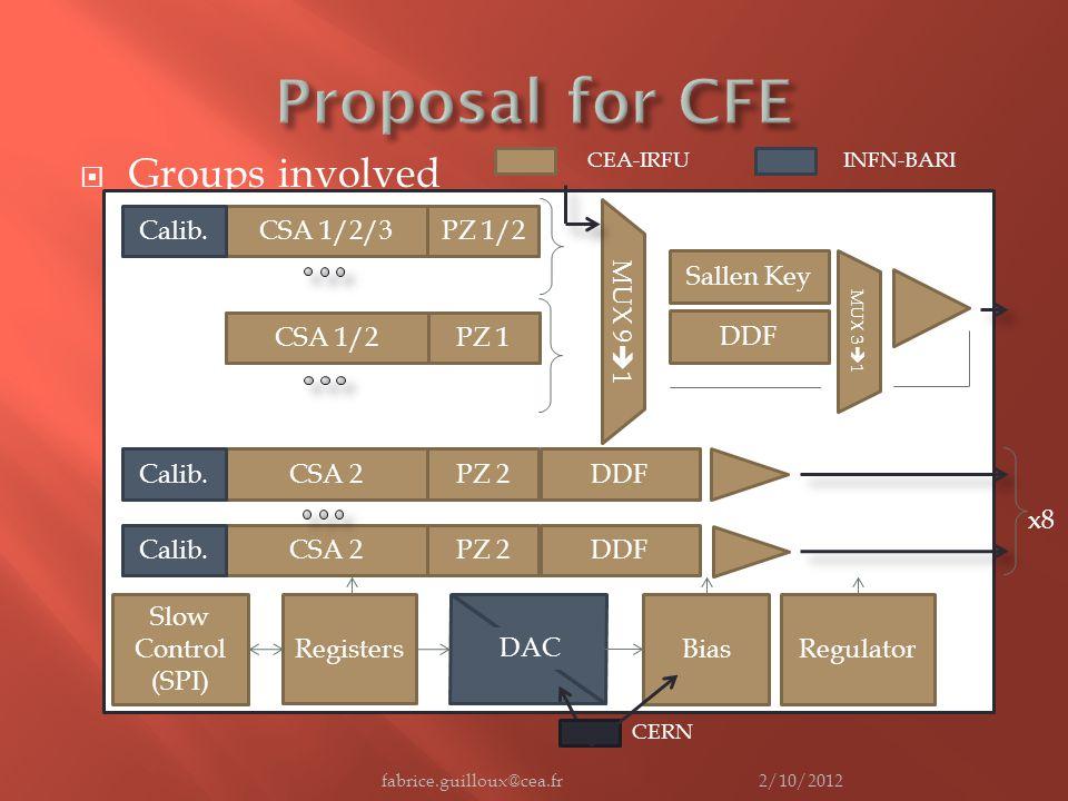  Groups involved 2/10/2012fabrice.guilloux@cea.fr Slow Control (SPI) Registers DAC CSA 2Calib.PZ 2 CSA 1/2PZ 1 CSA 1/2/3Calib.PZ 1/2 x6 x2 MUX 9  1 Sallen Key DDF MUX 3  1 BiasRegulator Shaper Output Buffer Bypass DDF CSA 2Calib.PZ 2DDF x8 CEA-IRFUINFN-BARI CERN