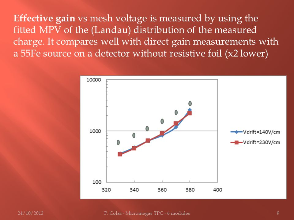 Effective gain vs mesh voltage is measured by using the fitted MPV of the (Landau) distribution of the measured charge. It compares well with direct g